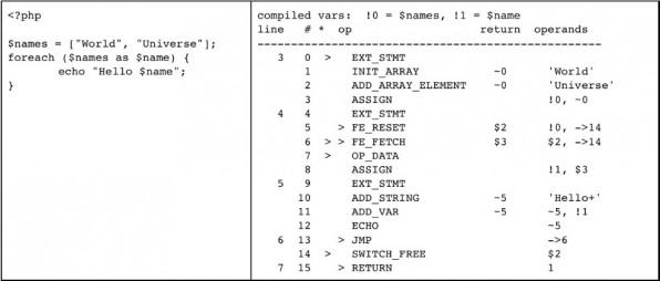 """Ein """"Hallo Welt""""-Programm und die dazugehörigen PHP-Opcodes."""