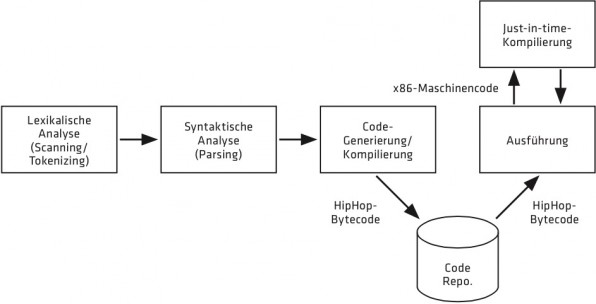 Ablauf der Ausführung eines PHP-Programms unter HHVM.