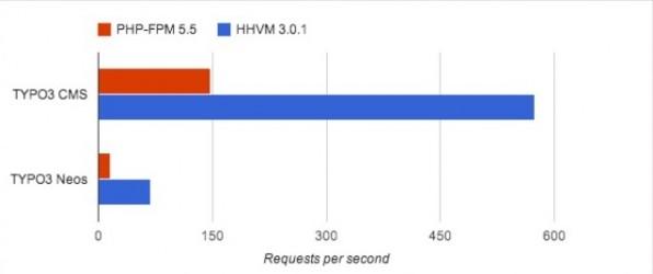 Gemessene Transaktionsraten von HHVM 3.0.1 und PHP 5.5.3 bei 500 parallelen Benutzern: HHVM kann im Vergleich zu PHP-FPM die drei- bis vierfache Menge an Anfragen pro Sekunde bearbeiten