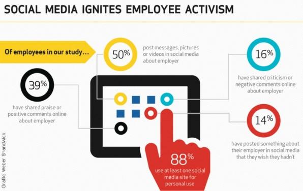 Dass Mitarbeiter sich im Social Web über ihre Arbeitgeber äußern, lässt sich nicht verhindern. Vielmehr müssen Unternehmen sich fragen, was genau gepostet wird.
