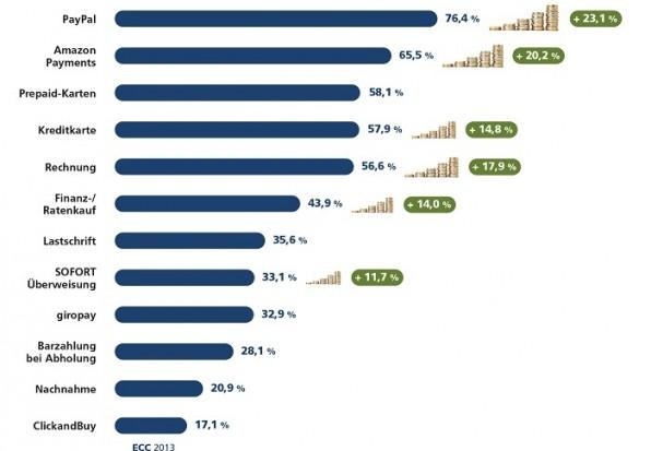 mar ratenzahlung ECC Studie IZ 2013 UmsatzsteigerungenaufgrundderEinfhrungneuerZahlungsverfahren 700ps