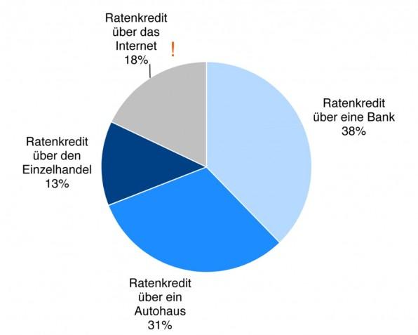 Die Studie der Gesellschaft für Konsumforschung zeigt: Bereits 18 Prozent aller Ratenkredite wurden 2013 über das Internet abgeschlossen.