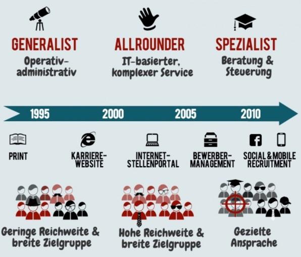 In den letzten Jahren hat sich der Aufgabenfokus von Recruitern grundlegend geändert: Vom Generalisten, der Bewerbungen verwaltet, zum Spezialisten, der gezielt Leute anspricht. (Grafik: Absolventa)