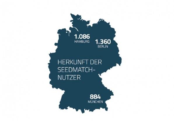 Über 30.000 registrierte Nutzer hat Seedmatch mittlerweile. Die meisten von ihnen sind männlich, leben in einer Großstadt und sind im Schnitt 38 Jahre alt. (Grafik: seedmatch.de)