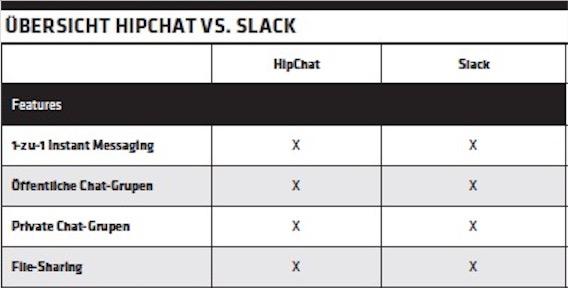 magazin team kommunikation hipchat slack