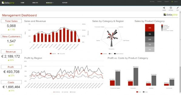 Die Business-Dashboards von Datapin lassen sich per Drag-and-Drop individuell anlegen und mit Kollegen teilen. (Screenshot: Datapin)