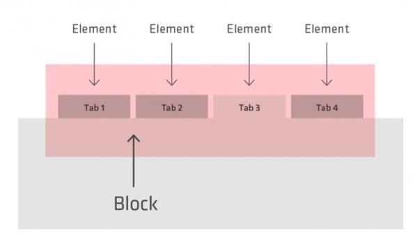 Das Verhältnis zwischen dem Block und seinen Elementen – Tab 3 besitzt einen Modifier.