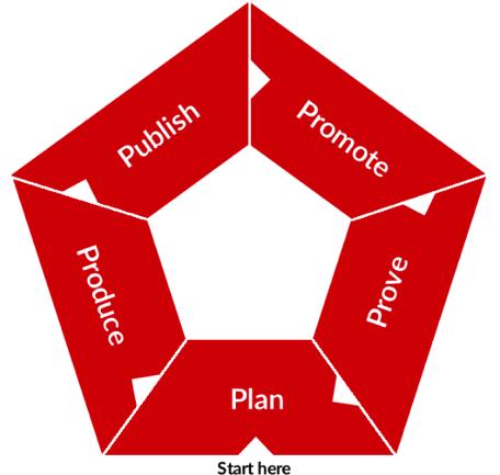 """Die fünf großen """"P"""" der Content-Strategie: Planen, Produzieren, Publizieren, Promoten und Prüfen."""