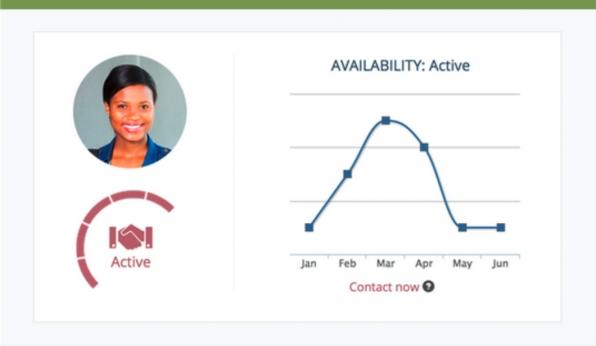 """People Analytics unterstützt das Recruiting, indem es Kandidaten nicht nur hinsichtlich ihrer fachlichen Qualifikationen, sondern auch aufgrund ihrer persönlichen Vorlieben analysiert. Der Screenshot oben stammt aus dem Tool Gild, das auch den Zeitpunkt berechnet, wann ein Bewerber """"bereit"""" für eine neue Arbeitsstelle ist und entsprechend angesprochen werden kann."""