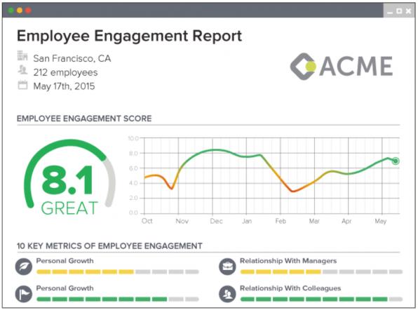 Mit dem Tool Officevibes kann sich ein Unternehmen einen sogenannten Employee Engagement Score erstellen lassen und so schnell und regelmäßig überprüfen, wie die Stimmung unter den Mitarbeitern ist.