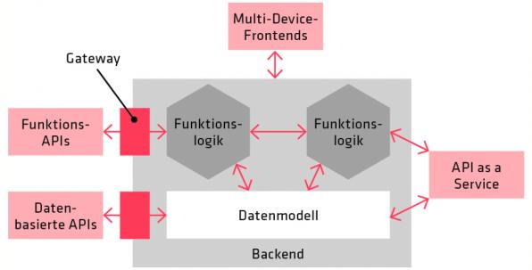 Die modularer Architektur eines Finance-Web-Service grob skizziert: Der Kern ist das Backend inklusive Funktionslogiken und Datenmodell. Über das API-Gateway kommunizieren externe Dienste mit der Applikation. Funktions-APIs und Datenbasierte APIs kommen von Außen.
