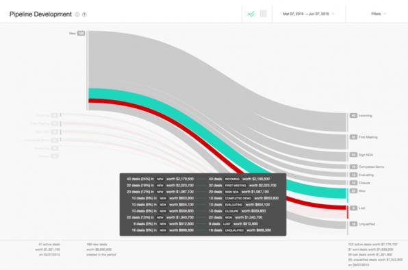 Base sieht nicht nur schick aus, es bringt auch eine Vielzahl an Funktionen mit – etwa intelligente Auswertungen und entsprechende Visualisierungen, wie hier im Bild zu sehen.