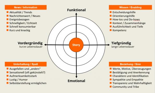"""Die vier Nutzenbereiche von Content beim Content-Radar bieten unterschiedliche Erfahrungen: Die Kategorie """"News/Information"""" sorgt für ein Gefühl von """"Ich weiß Bescheid"""", Wissen/Enabling für """"Ich habe etwas gelernt"""", Unterhaltung/Spaß für """"Macht mir Spaß"""" und Beziehung/Sinn schließlich für """"Ich habe es verstanden"""". (Grafik: Mirko Lange / talkabout)"""