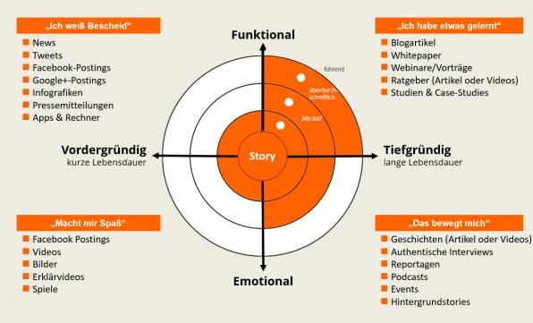 Je nach Quadrant und Qualitätsanspruch eines Unternehmens ergibt sich die Auswahl des richtigen Formats für die Inhalte.