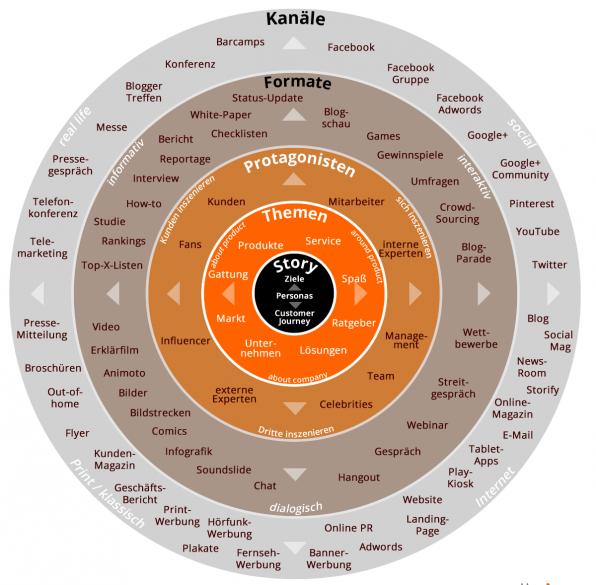 Die Grafik zeigt die strategische Planung der Content-Produktion und -Veröffentlichung noch einmal im Überblick. Wichtig: Von Innen nach Außen denken.