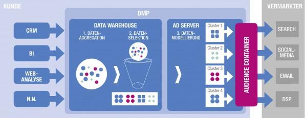 In einem ersten Schritt werden aus den verschiedensten Quellen wie CRM oder der Webanalyse zahlreiche Kundendaten in einer Datenbank aggregiert. Aus dieser zentralen Marketing-Datenbank werden dann Kundencluster gebildet – also Gruppen von Kunden mit ähnlichen Merkmalen, die dann zu Zielgruppen modelliert werden. Diese Daten wandern dann durch einen sogenannten Audience-Container, der die Daten anonymisiert an die Vermarkter weiterleitet.