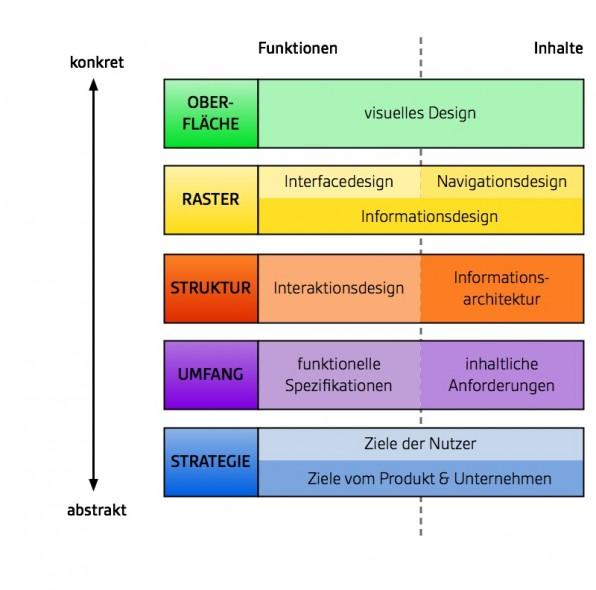 Das User-Experience-Modell von Jesse James Garrett erläutert die Aspekte, die zu einer guten User Experience dazugehören. Interaktionsdesign ist als Teil der Schnittstelle zwischen App oder Website und Nutzer besonders wichtig.
