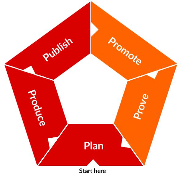 """Die fünf """"P""""s für erfolgreiche Content-Marketing-Strategien: Nachdem sich der erste Teil dieser Artikelserie um das Planen von Content-Marketing drehte, ging es im zweiten um das Produzieren und Publizieren. In diesem letzten Teil ist das Promoten und Prüfen an der Reihe."""