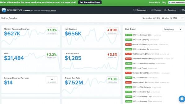 Speziell für SaaS- und Abo-Commerce-Anbieter: Barometrisch lässt sich mit dem Payment-Dienst Strip nahtlos verbinden und präsentiert wichtige KPIs wie Monthly Recurring Revenue, Retention oder User Churn auf einem übersichtlichen Dashboard.