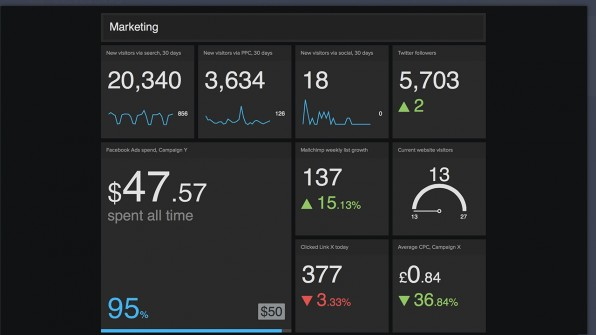 Mit Geckoboard kann sich jeder seine eigenen Business-Dashboards im Browser erstellen. Das Tool wartet mit einem optisch besonders ansprechenden UI auf und bietet Schnittstellen zu hunderten Analytics-Tools und Online-Diensten.