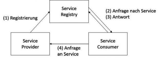 Service Discovery in einer (micro)serviceorientierten Architektur: In der zentralen Service Registry registrieren sich alle laufenden Dienste. Sie gibt darauf die Adressen der laufenden Instanzen an andere Dienste zurück, die einen bestimmten Dienst nutzen wollen.