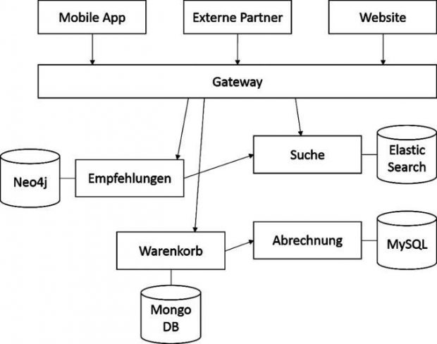 Ein Beispiel für eine Microservice-Architektur im E-Commerce: Sie besteht aus vier verschiedenen Microservices, jeweils mit eigener Datenhaltung, drei externen Applikationen, und einem Gateway, welches den Zugriff auf die verschiedenen Schnittstellen der Services ermöglicht und kontrolliert.