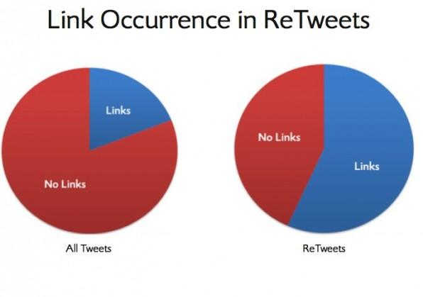 Links machen Twitter-Nachrichten Retweet-würdiger