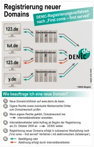 denic-infografik