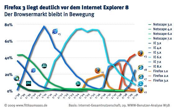 Firefox 3 liegt deutlich vor dem IE 8