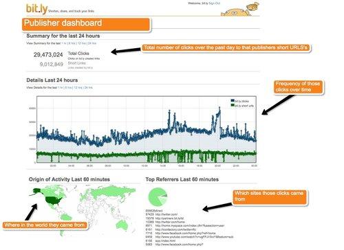 Das neue Dashboard liefert umfangreiche Informationen in Echtzeit