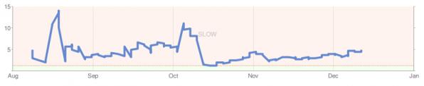 Geschwindigkeits-Verlaufskurve einer Website in den Google Webmaster Tools