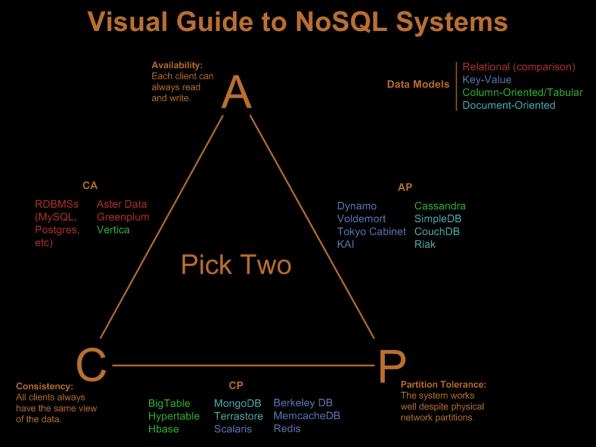 Nathan Hursts Entscheidungspyramide zu NoSQL