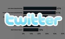 Social Media Facts: Sieben überraschende Fakten zur Twitter-Nutzung