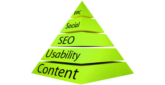 Web Erfolg: Die Web-Strategie-Pyramide - Guter Content ist die Basis