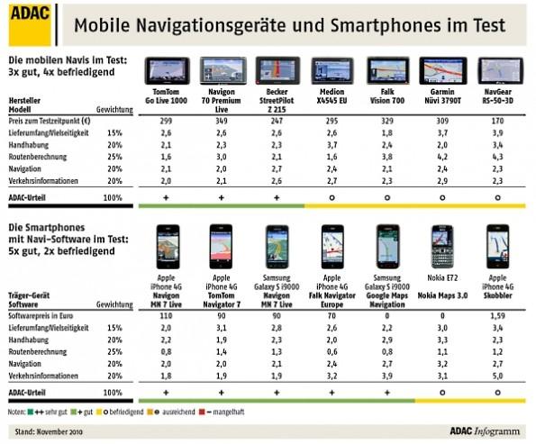 smartphones im adac test besser als echte navis t3n. Black Bedroom Furniture Sets. Home Design Ideas