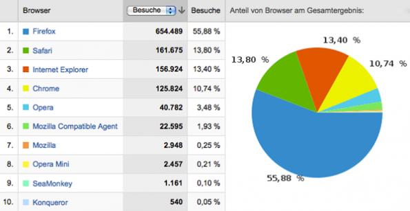 Rückblick 2010 in Zahlen: Die meistgenutzen Browser der t3n-Leser.