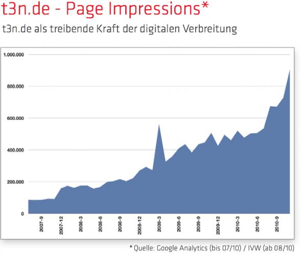 Rückblick 2010 in Zahlen: Page Impressions t3n.de