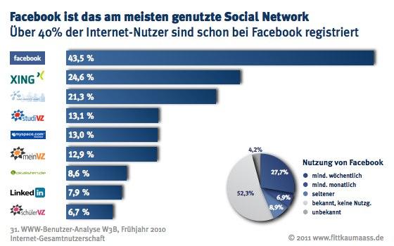 Facebook ist das meist benutzte Social Network in Deutschland.