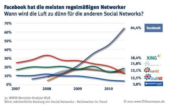 Facebook hat die meisten regelmäßigen User.