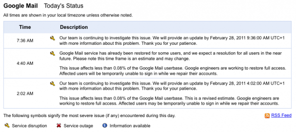 Google Mail Probleme: Status Dashboard
