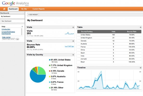 GoogleAnalytics Dashboard