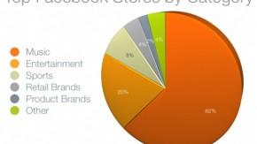 t3n-Linktipps: Social Media ROI, HTML5, erfolgreiche Facebook Stores, Fehlerseiten und Magento beschleunigen
