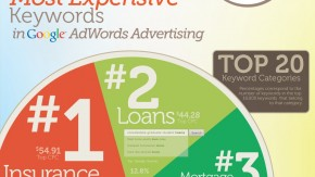 Die teuersten AdWords-Keywords [Infografik]
