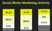 Social Media ROI [Infografik]