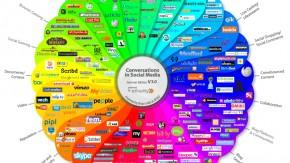 Social Media Prisma 3.0: Social-Media-Landschaft visualisiert