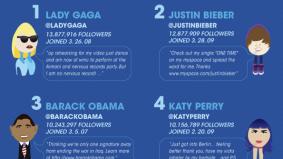 Twitter: Erstaunliche Fakten zum Kurznachrichtendienst [Infografik]