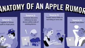 Wie sich ein Apple-Gerücht entwickelt [Infografik]