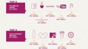 Facebook in vielen Zahlen [Infografik]