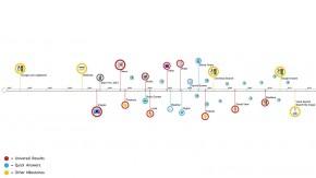 Google: Evolution der Suche in 6 Minuten [Video]