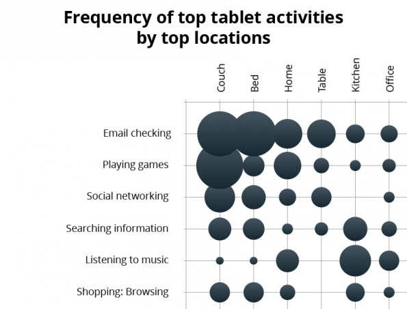 Tablets 2 595x452 Tablets   wie werden sie eigentlich genutzt?